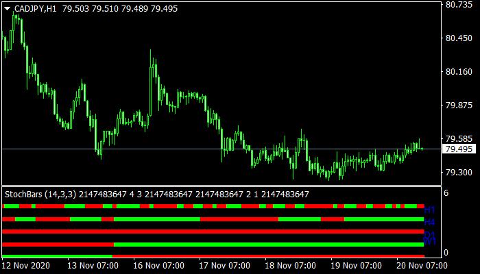 StochBars Indicator
