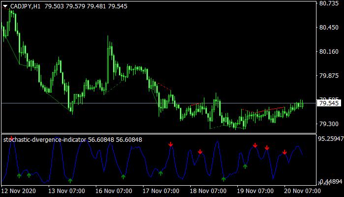 Stochastic Divergence Indicator