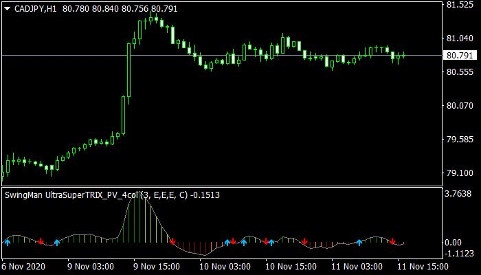 SwingMan UltraSuper TRIX mt4 indicator