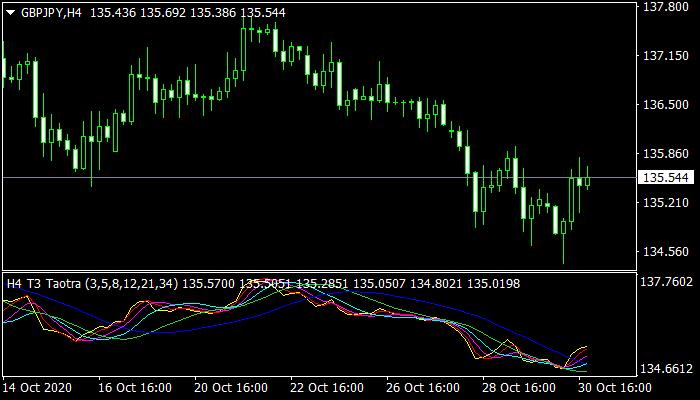 T3 Taotra MTF mt4 indicator