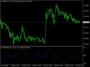 TSI MACD Indicator