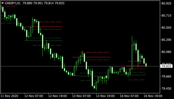 TZ-Breaktout mt4 Indicator
