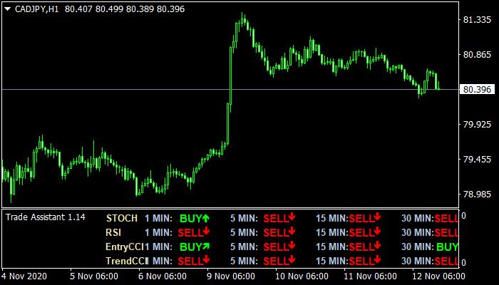 Trade Assistant mt4 indicator