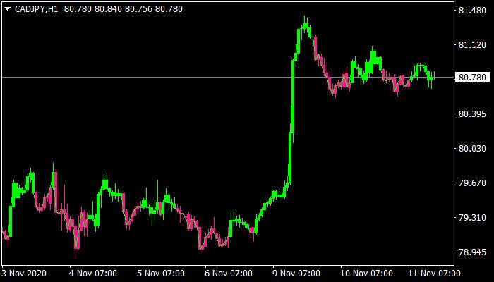 Trend Candlesticks mt4 Indicator