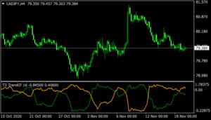 Trend Continuation Factor mt4 indicator