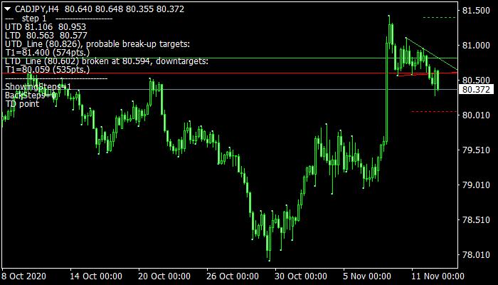 Trendline Indicator