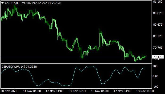 Vinini WPR Oscillator mt4 indicator