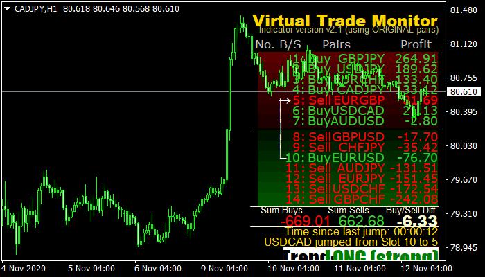 Virtual Trade Monitor mt4 indicator