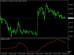 Volitility BB Indicator