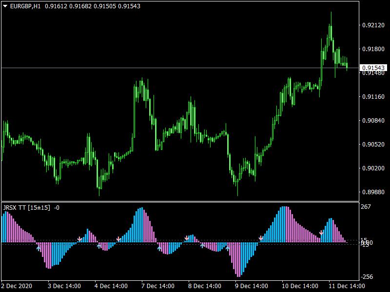 3C JRSX H mt4 Indicator