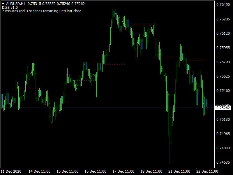DIBS Indicator mt4