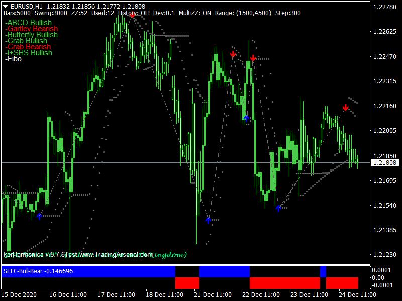 Forex Trading System Three MT4