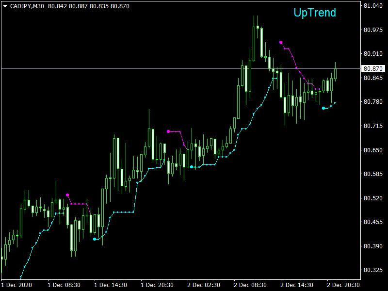 Legacy Trader Indicator_CADJPYM30