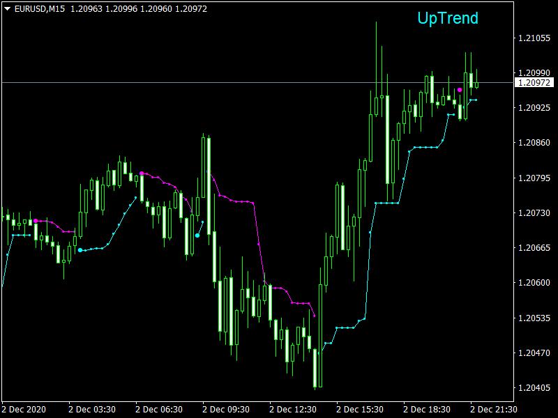 Legacy Trader Indicator_EURUSDM15