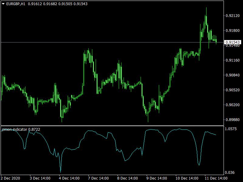 Pirson mt4 Indicator