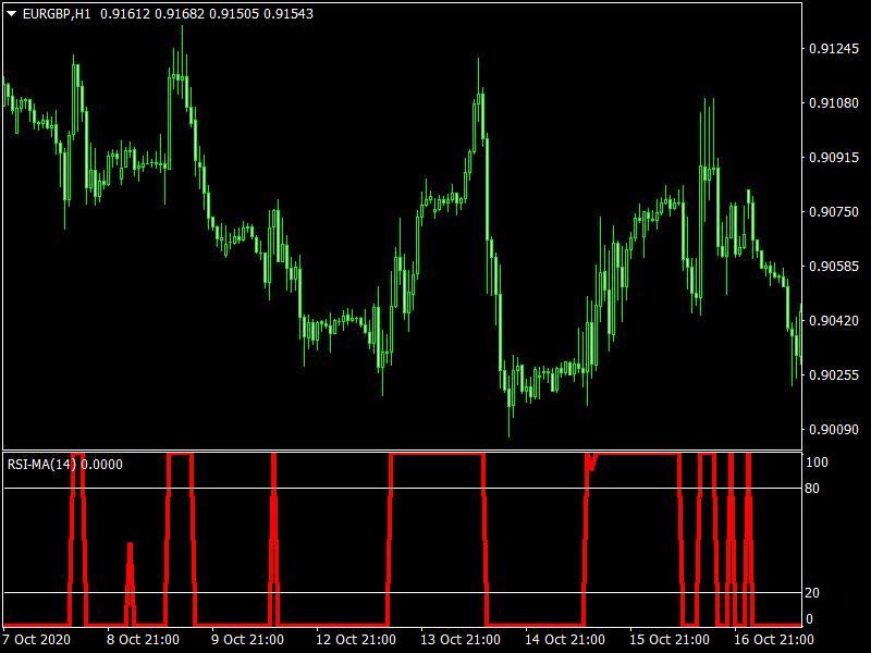 RSI MA Trade Indicator