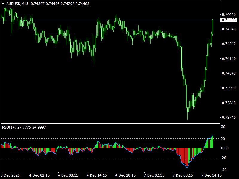 RSO Mt4 Indicator