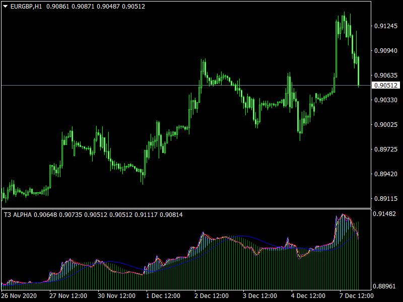 T3 ALPHA Indicator