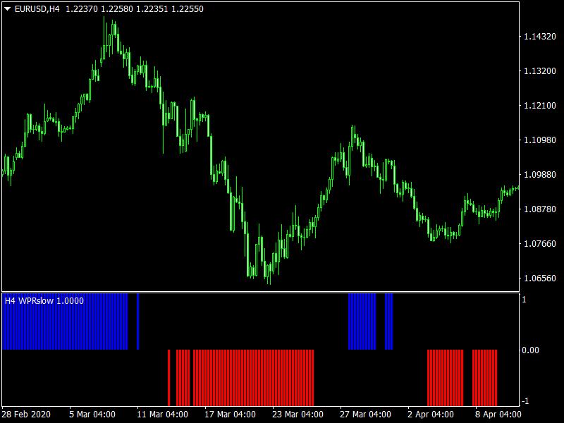 WPR Slow MTF mt4 Indicator