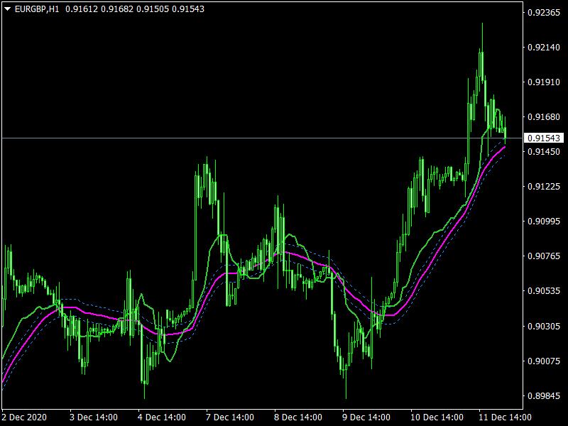 i-g-CCI on Chart MTF Indicator