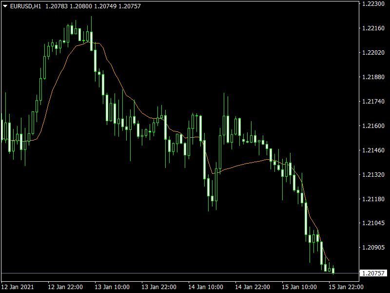 ARSI Indicator mt4