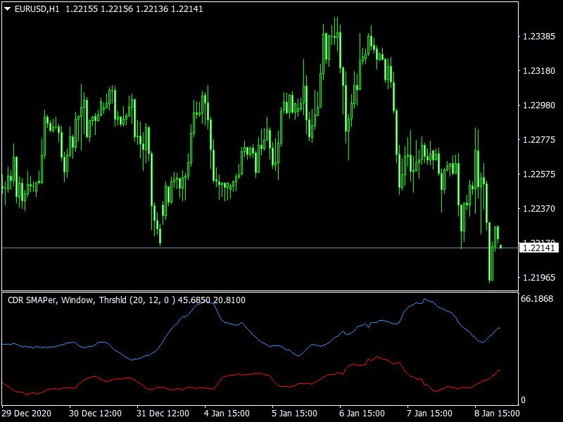 Convergent Divergent Range Volatility mt4 indicator