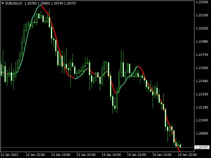 FX Sniper Indicator mt4