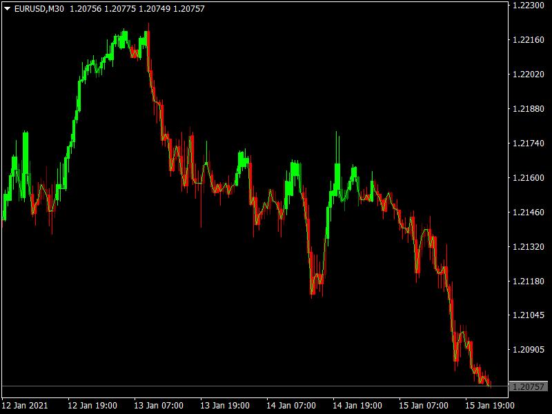 Forex Trend Scanner mt4 indicator
