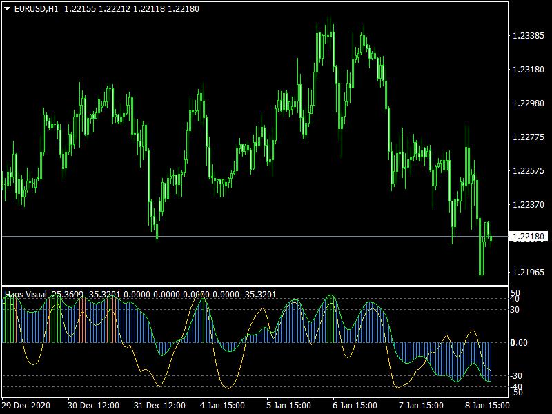 Haos Visual Indicator mt4