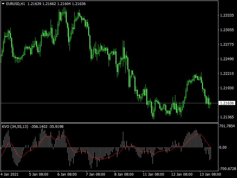 KVO Oscillator Indicator mt4