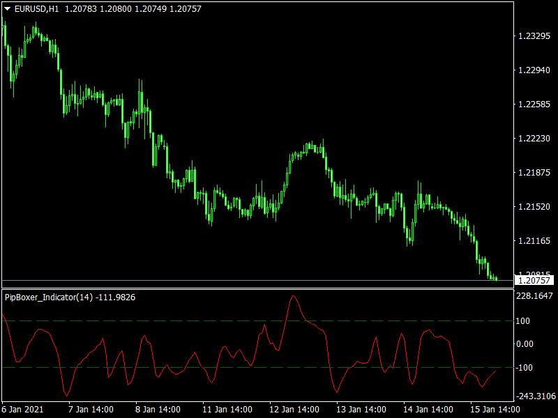 Mt4 Pipboxer Indicator