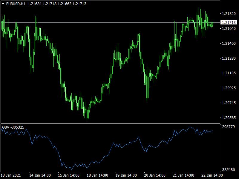 OBV Trend Indicator for MT4