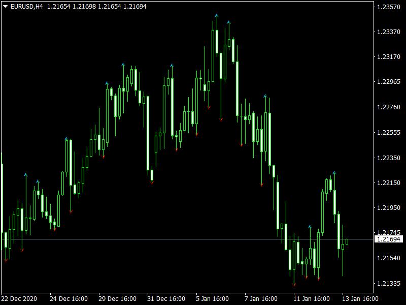 WLX Fractals mt4 Indicator
