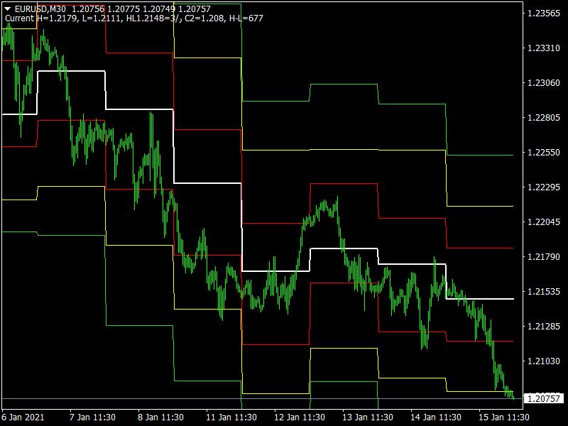 mt4 Hilo Close Indicator