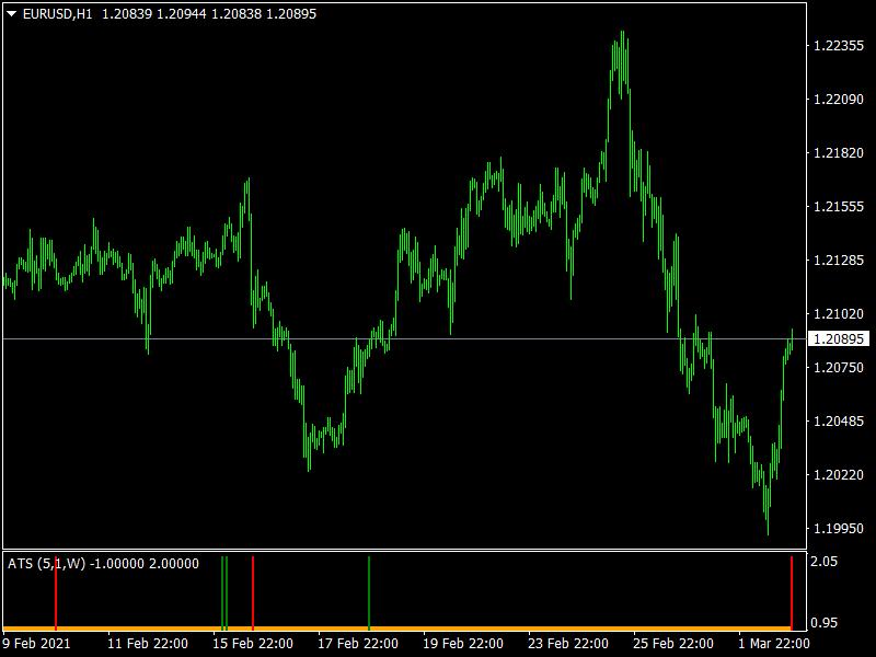 Alpha Trend Spotter mt4 Indicator