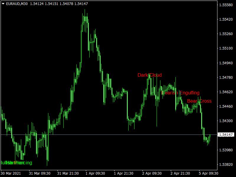 Bheurekso Pattern Mt4 Indicator