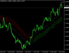Forex Cloud Indicator