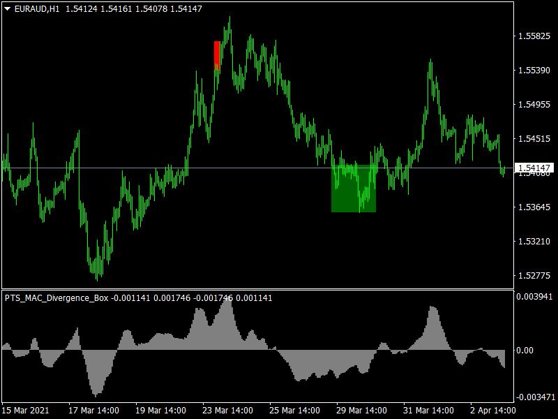 PTS MACD Divergence Box Mt4 Indicator