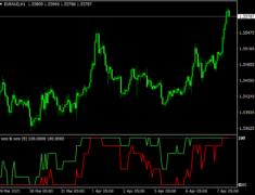 WSO & WRF MTF Indicator