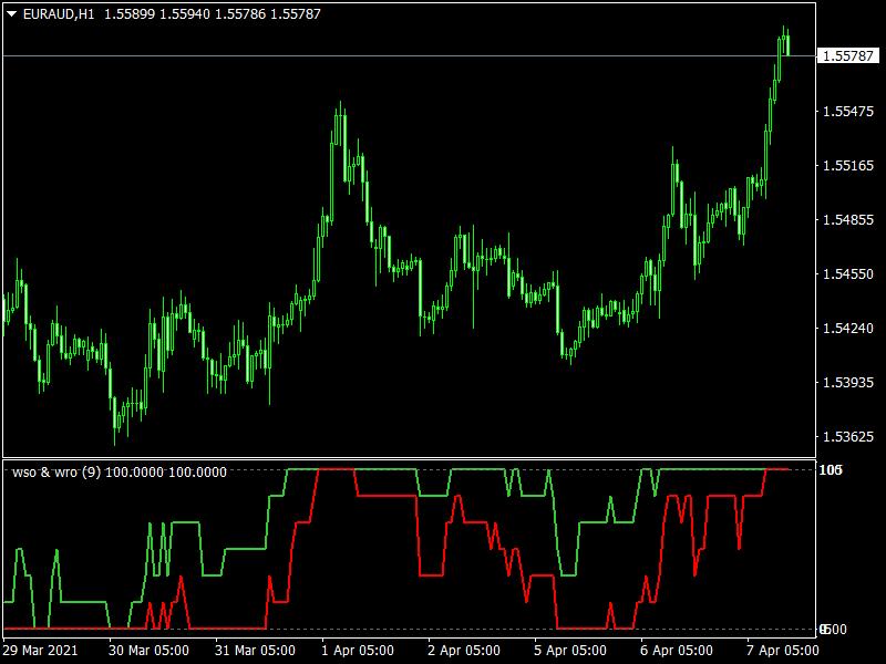WSO & WRF MTF Mt4 Indicator