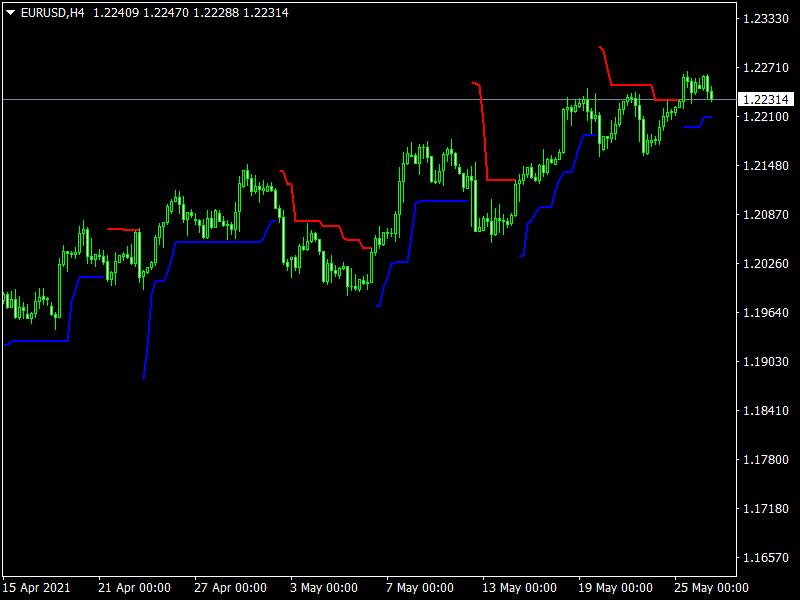 BAT ATR Indicator