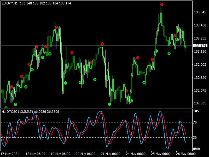 DTOSC Indicator