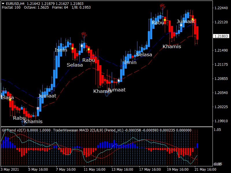 GP Reversal Trend Sistema trading system
