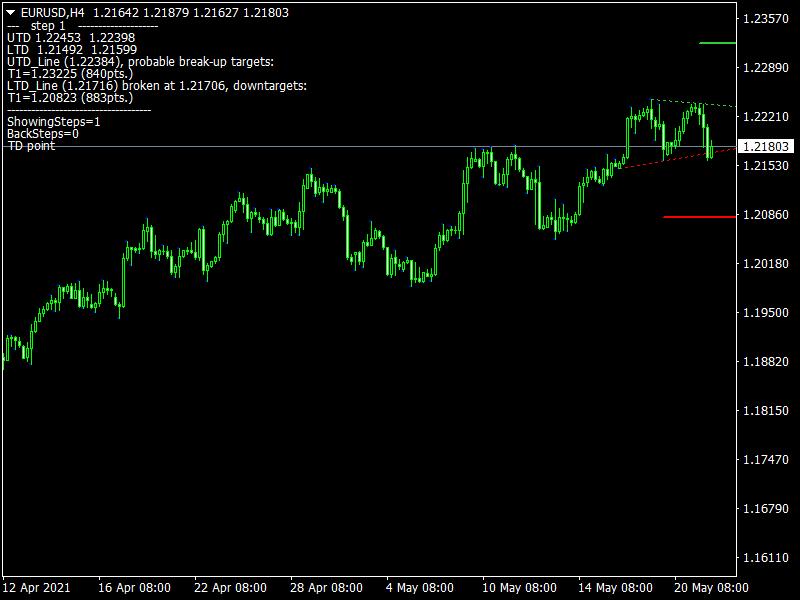 Jebatfx Breakout Trendline Indicator