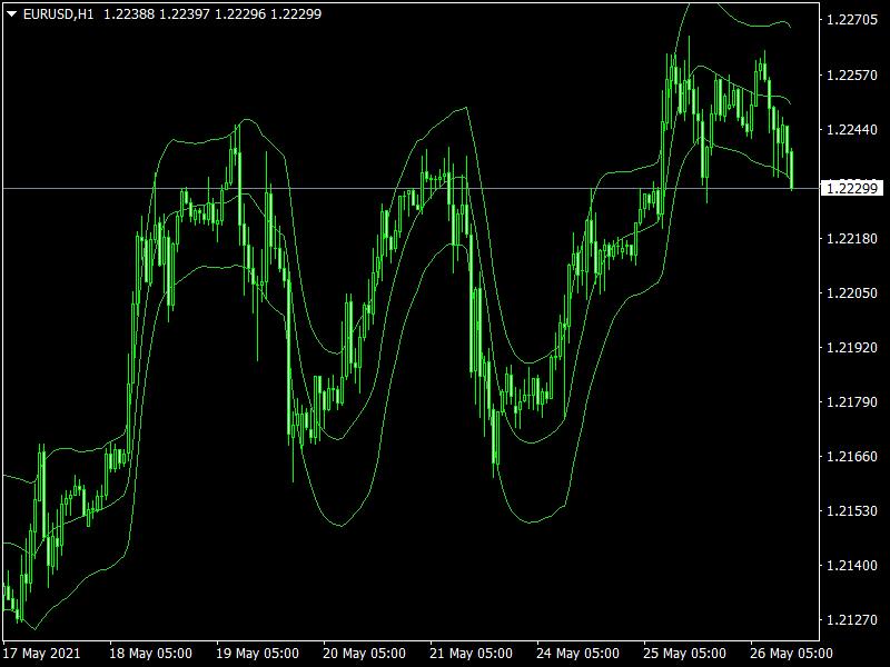 Jurik Keltner Channel Mt4 Indicator