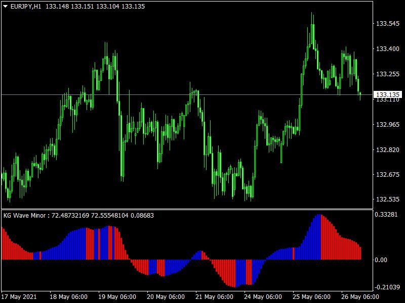 KG Wave Minor Mt4 Indicator