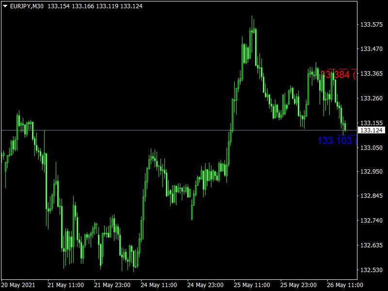 Last High Low Stop Loss Mt4 Indicator