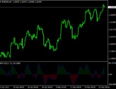 SFX CCI Indicator
