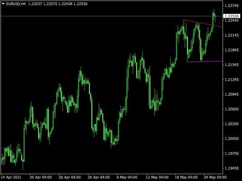 Trendlinesday Indicator mt4
