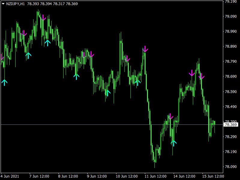 AFStar Indicator mt4